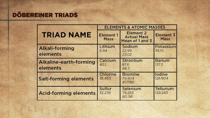 FromTriads to Tablesand the Role of Protons