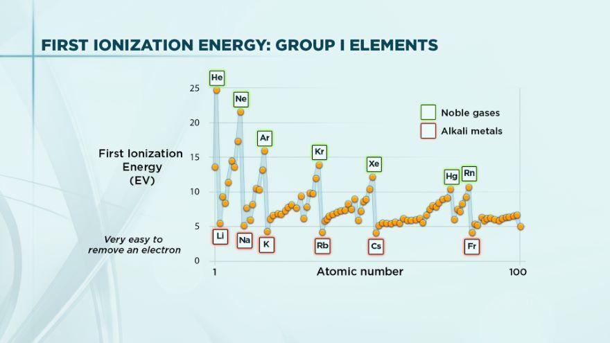Sodium, Potassium, and the Alkali Metals