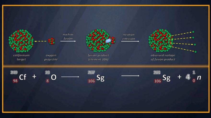 SuperheavyAtoms and theTransfermiumWars