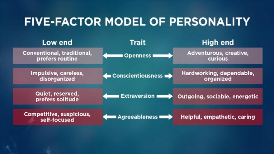 Explaining Personality