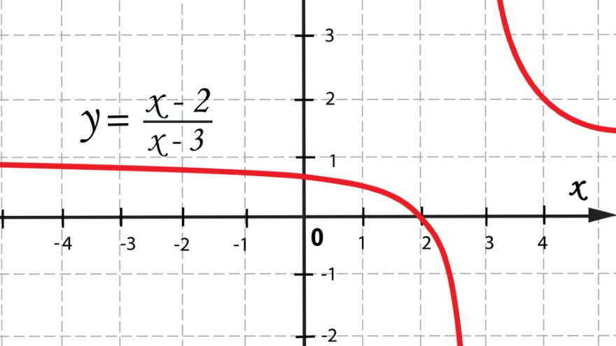 Review-Graphs, Models, and Functions