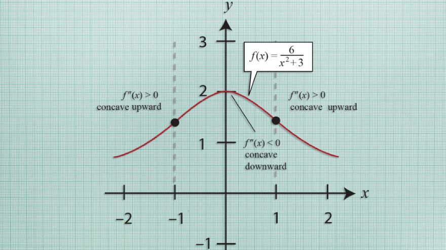 Concavity and Points of Inflection