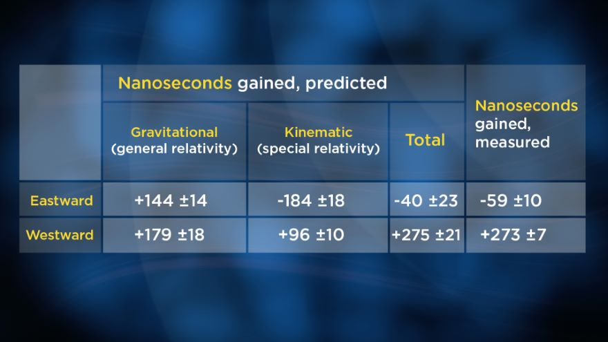 The Awesome Evidence for General Relativity