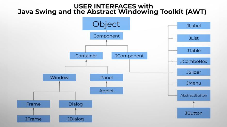 Java Swing: Create a Simple User Interface