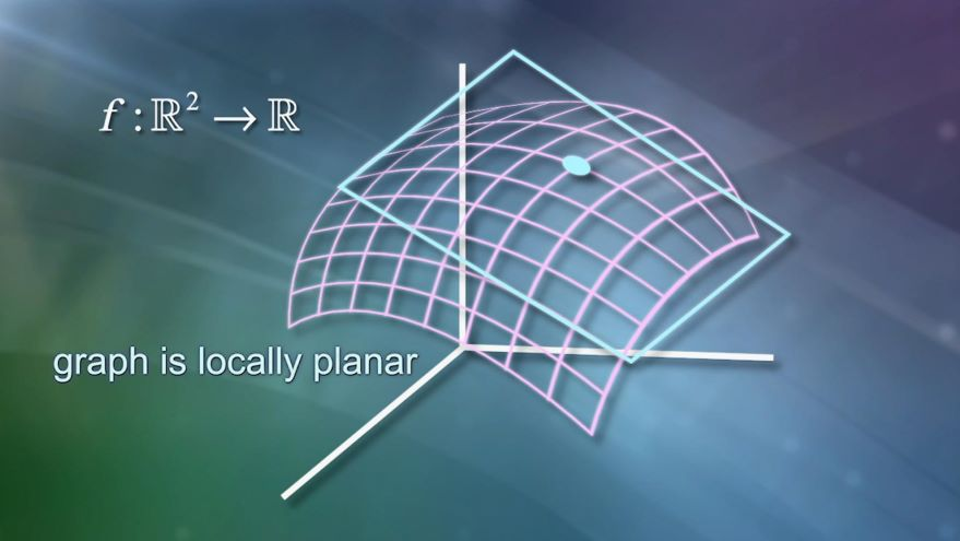Multivariable Calculus: Derivative Matrix