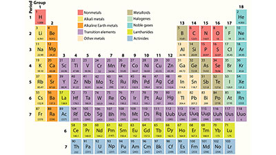 The Elements of Everything