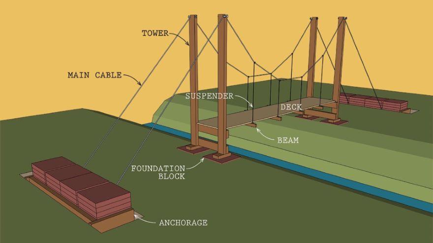Make a Suspension Bridge