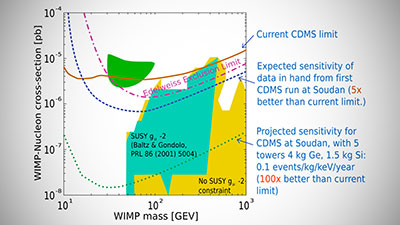 WIMPs and Supersymmetry