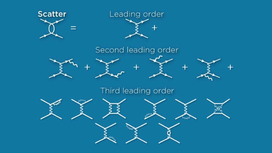 Relativistic Quantum Fields and Feynman
