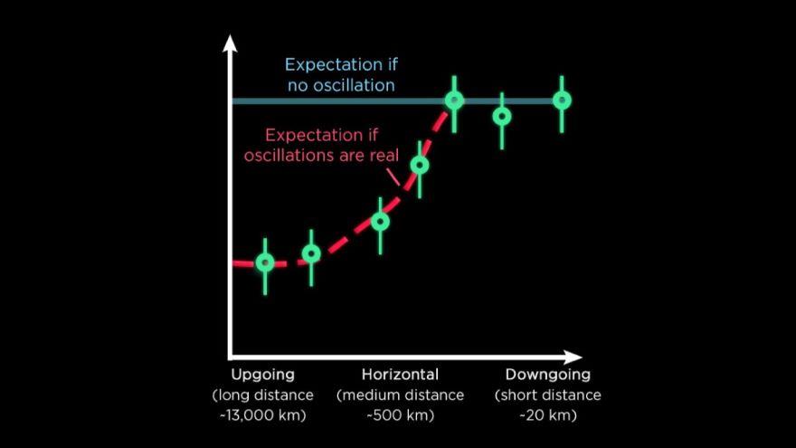 How Neutrino Identity Oscillates