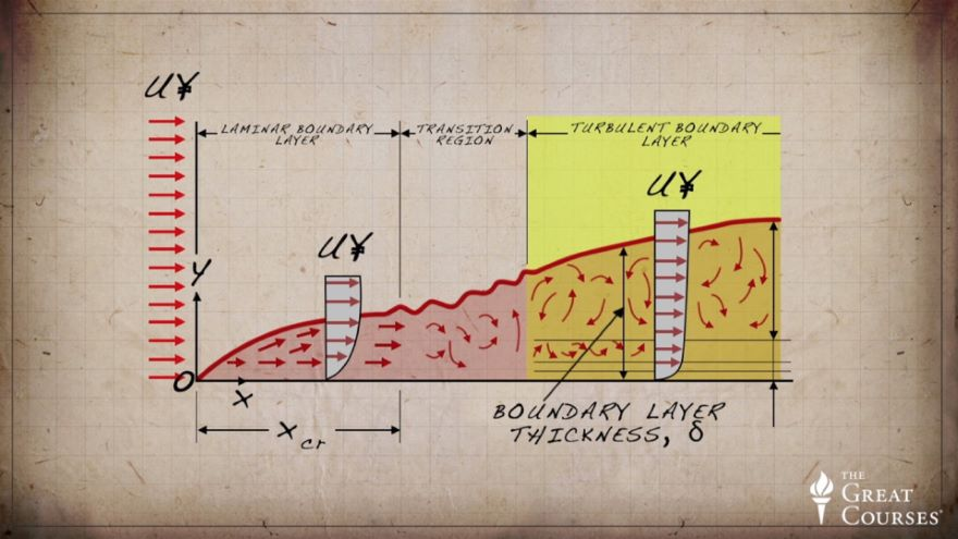 Drag Trade-Offs and Boundary-Layer Turbulence
