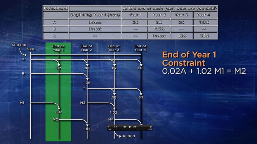 Scheduling and Multiperiod Planning