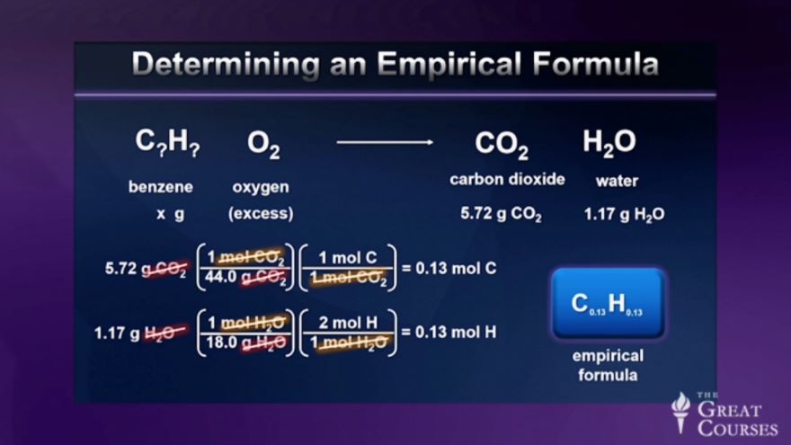 Compounds and Chemical Formulas