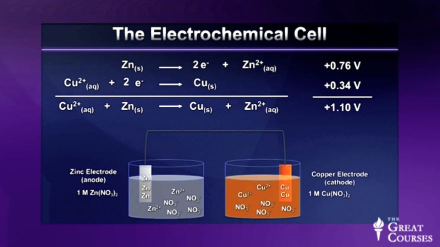 Electromotive Force and Free Energy