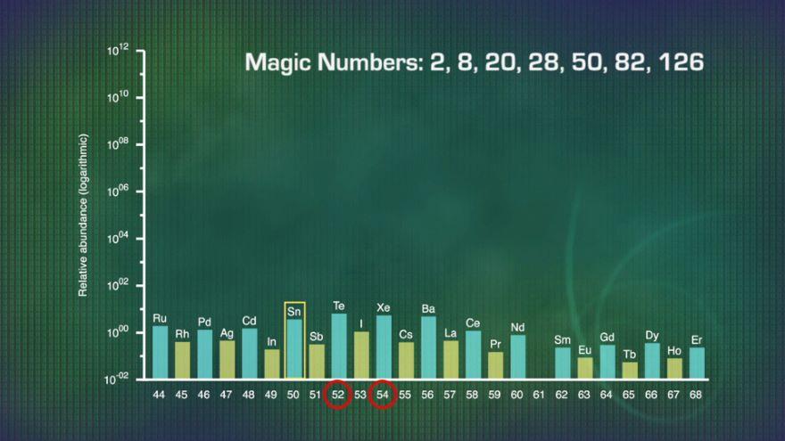 The Quantum Nucleus and Magic Numbers