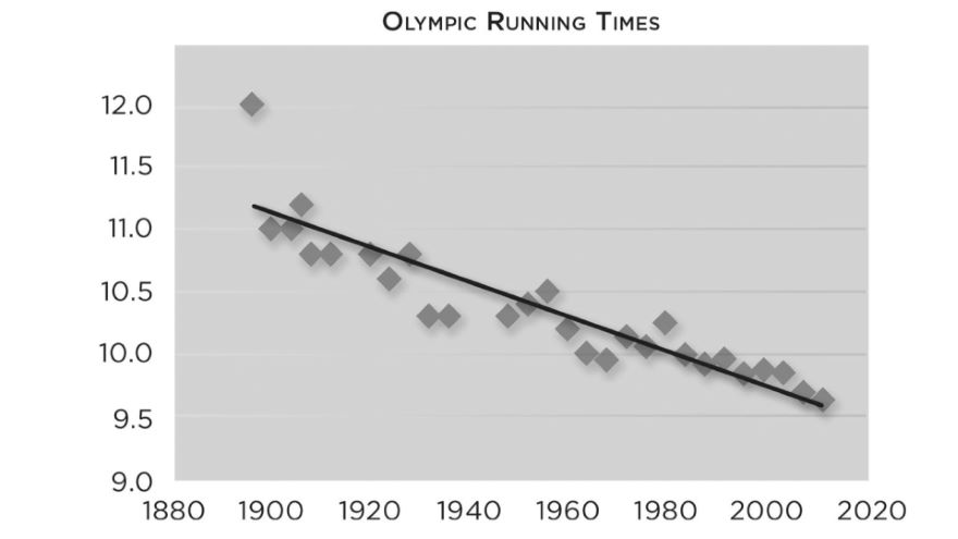 When Life Is (Almost) Linear-Regression