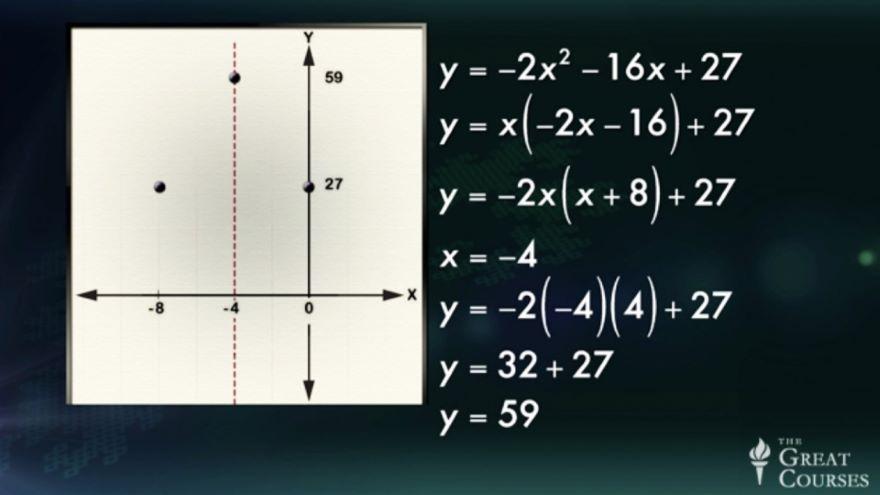 Symmetry: Revitalizing Quadratics Graphing