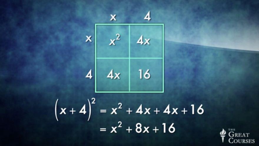 Symmetry: Revitalizing Quadratics Algebra