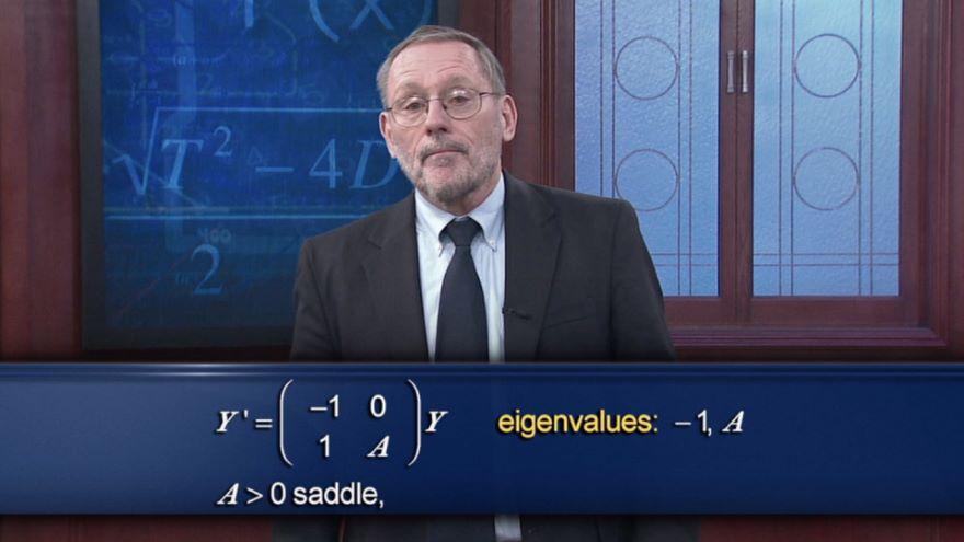 Visualizing Complex and Zero Eigenvalues