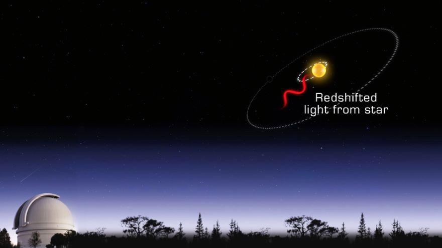 Doppler and Transit Planet-Finding Methods
