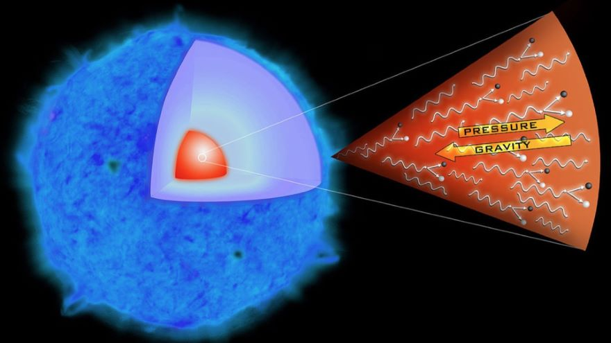 Core-Collapse Supernovae-Gravity Wins