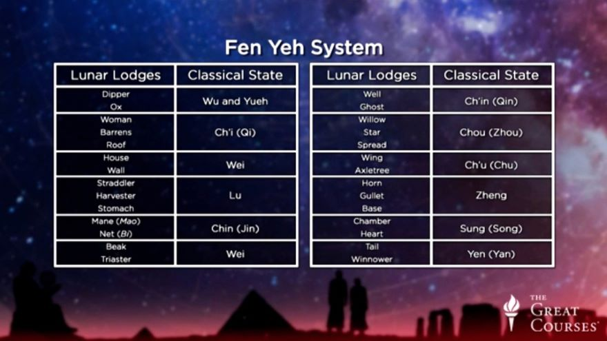 Origins and Influence of Astrology