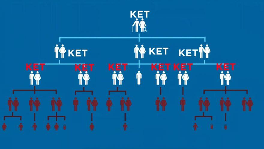 K for Ket