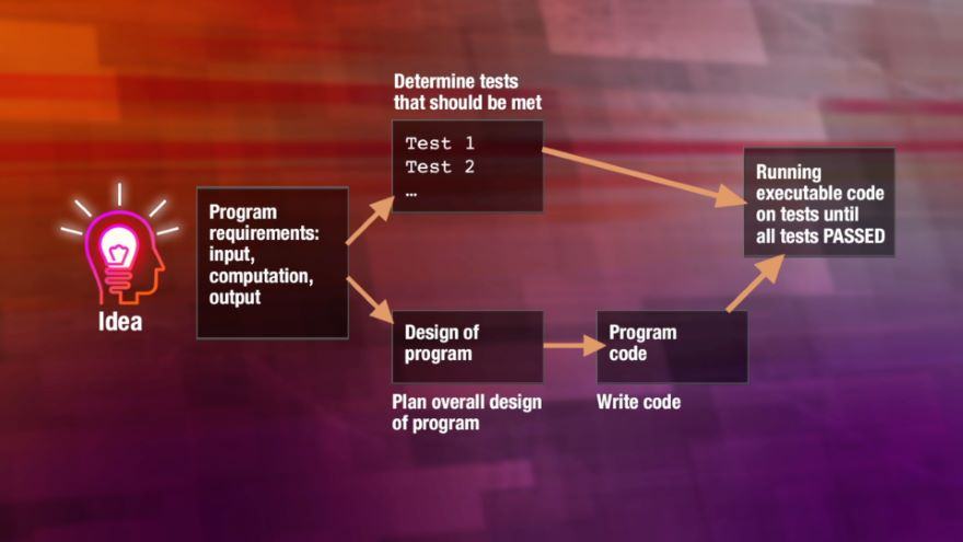 Program Design and Writing Test Cases in C++
