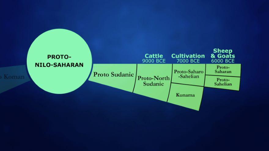 Nilo-Saharan: Africa's Hardest Languages?