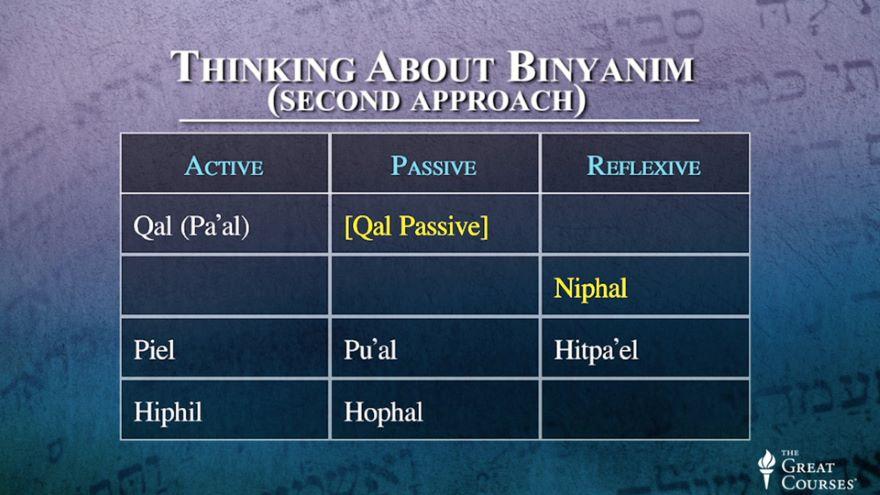 Hebrew Verb Classifications: Binyanim