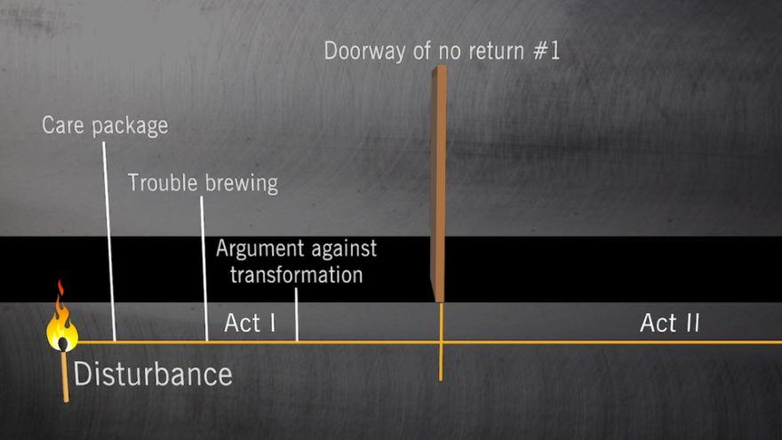 Act I: The Disturbance