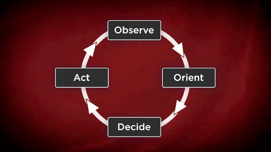 Developing Situational Awareness