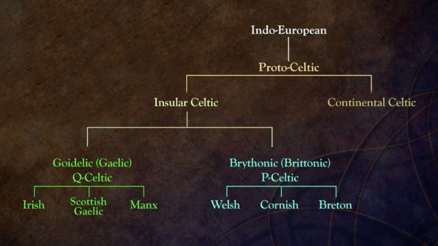 Celtic Languages in the Ancient World