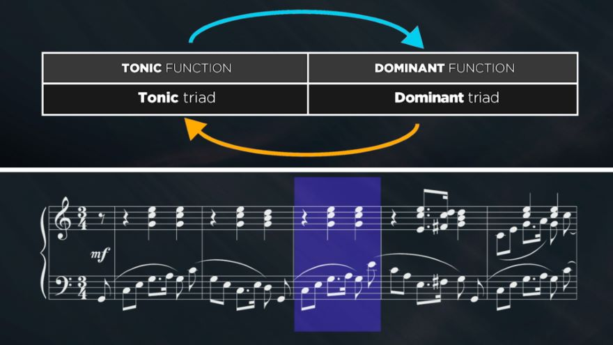 Musical Harmony in Context: Progressions