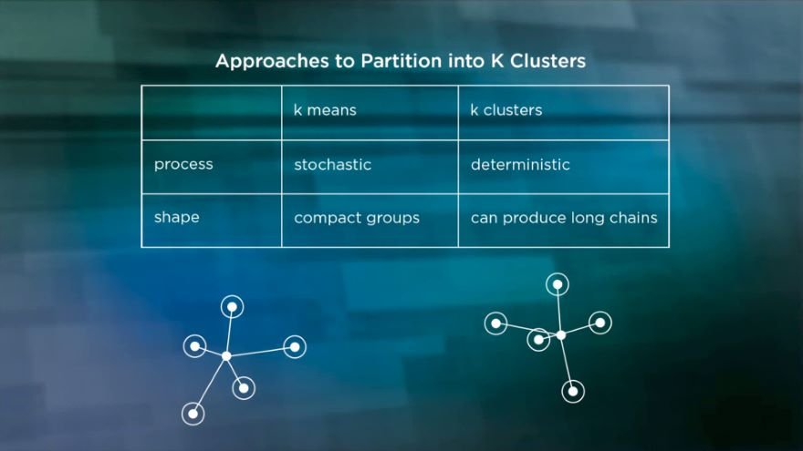 Clustering and Semi-Supervised Learning