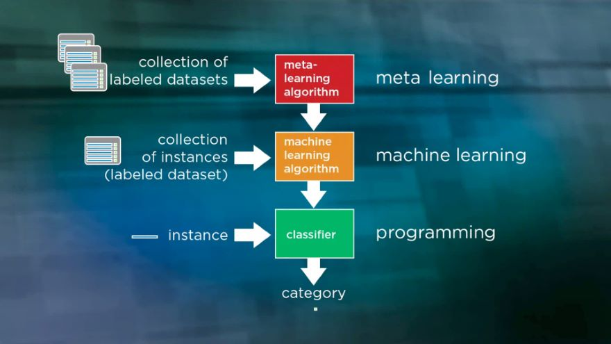 Mastering the Machine Learning Process