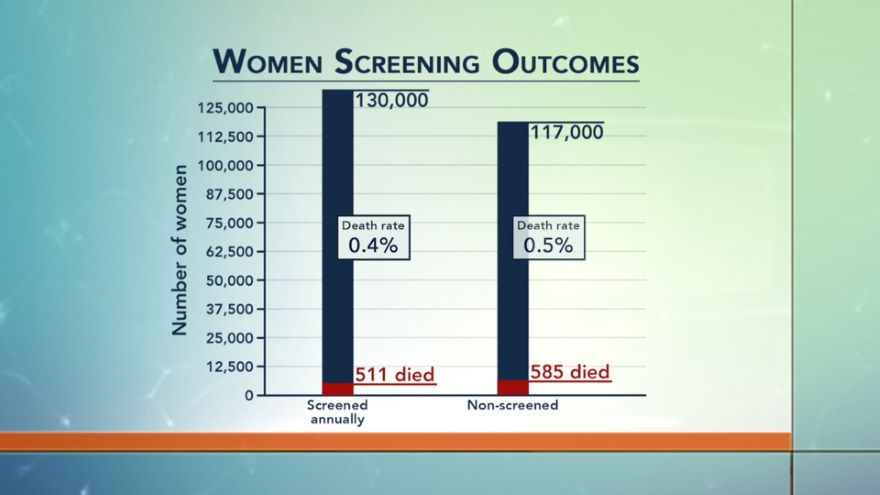 Does Cancer Screening Work?