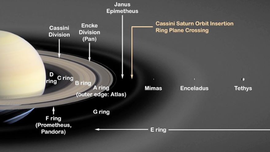 Saturn and the Rings: Gravity's Masterpiece