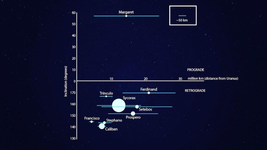 Uranus: A Water World on Its Side