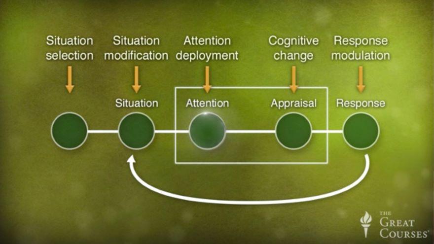 The Future of Emotional Intelligence